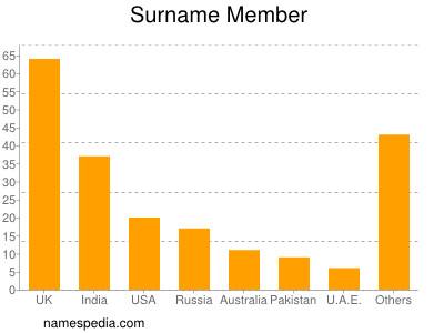 Surname Member