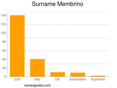 Surname Membrino