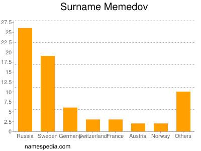 Surname Memedov