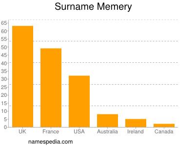Surname Memery