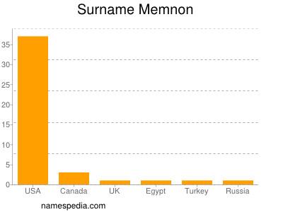 Surname Memnon
