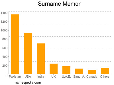 Surname Memon