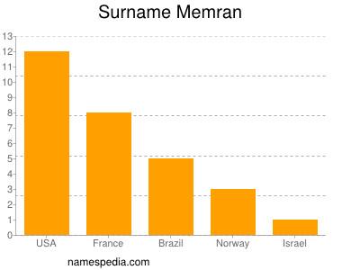 Surname Memran