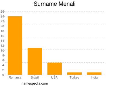 Surname Menali
