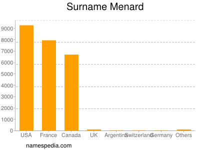 Surname Menard