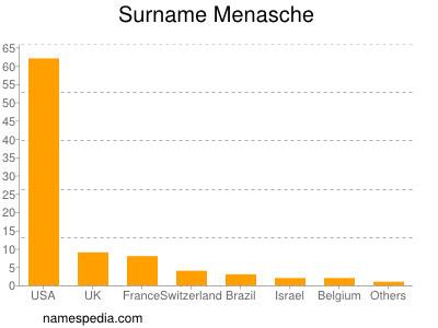 Surname Menasche