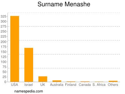 Surname Menashe