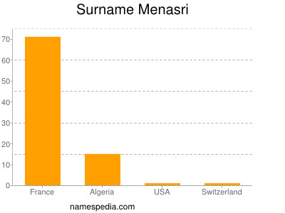 Surname Menasri