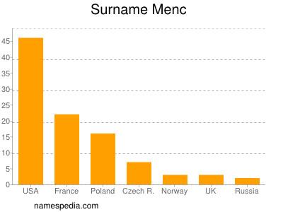 Surname Menc