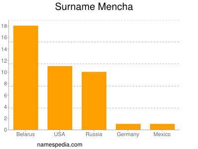Surname Mencha