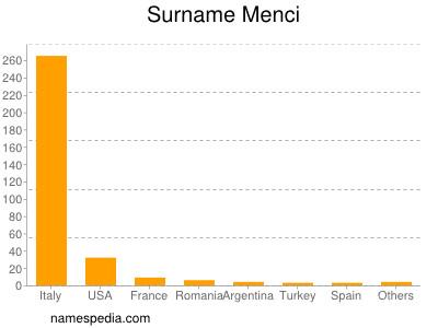 Surname Menci