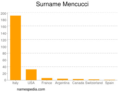 Surname Mencucci