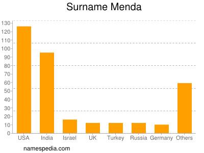 Surname Menda
