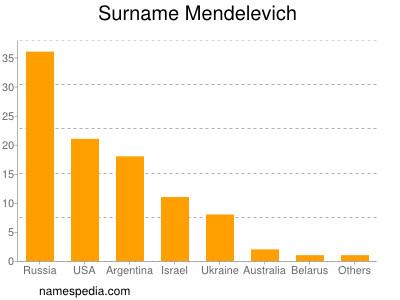 Surname Mendelevich