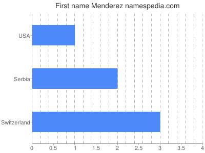 prenom Menderez