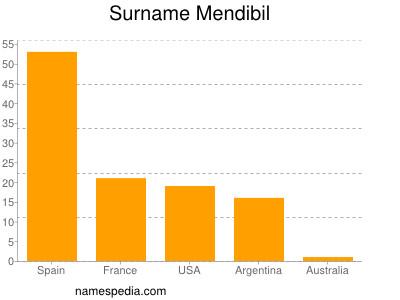 Surname Mendibil