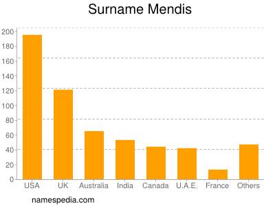 Surname Mendis
