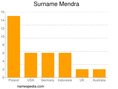 Surname Mendra