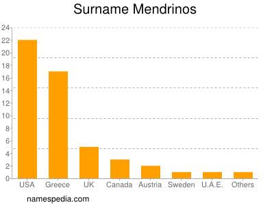 Surname Mendrinos