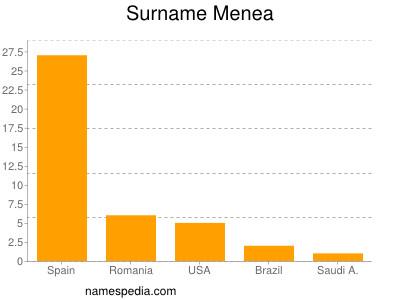 Surname Menea