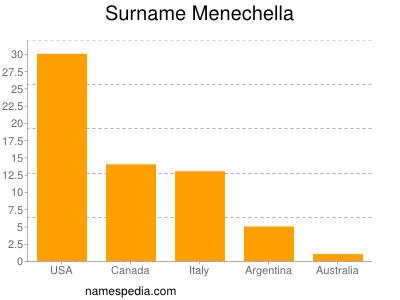 Surname Menechella