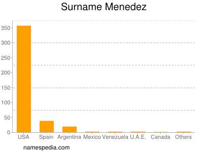 Surname Menedez