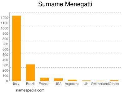 Surname Menegatti