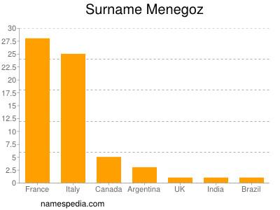 Surname Menegoz