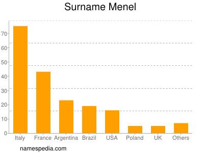 nom Menel