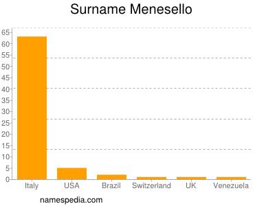 Surname Menesello