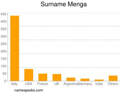 Surname Menga