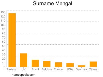 Surname Mengal