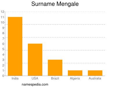 Surname Mengale