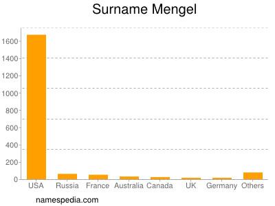 Surname Mengel