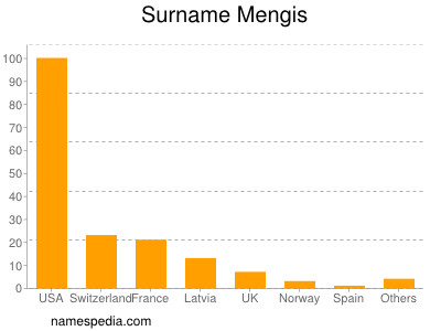 Surname Mengis