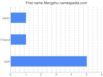 Given name Mengshu