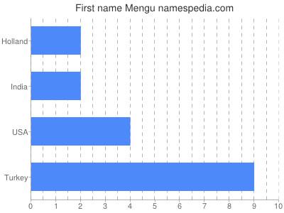 Given name Mengu