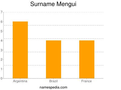 Surname Mengui