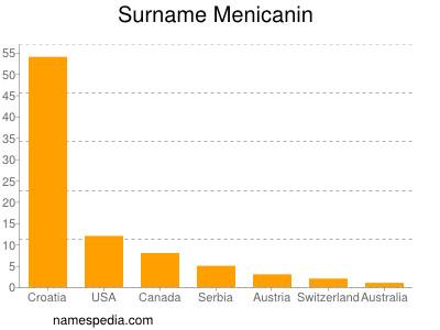 Surname Menicanin