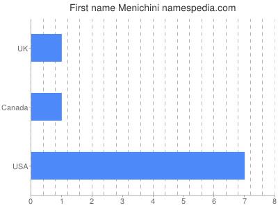 Given name Menichini