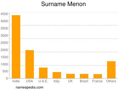 Surname Menon