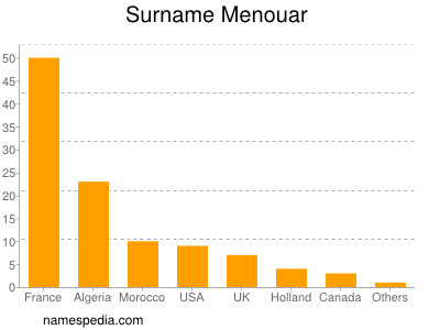 Surname Menouar