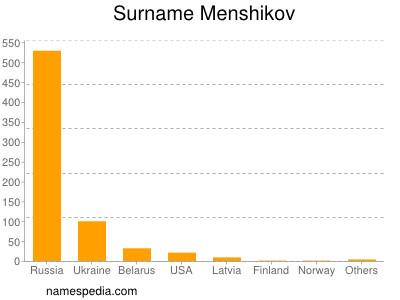 Surname Menshikov