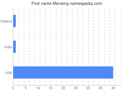 Given name Mensing