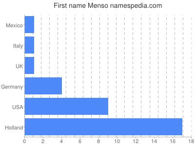 Vornamen Menso