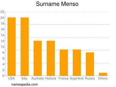 Familiennamen Menso