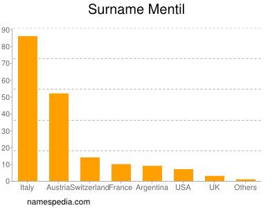 Surname Mentil