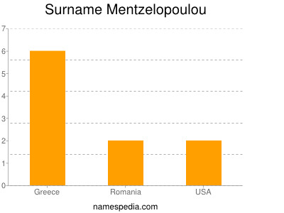 Surname Mentzelopoulou