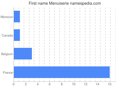 Given name Menuiserie