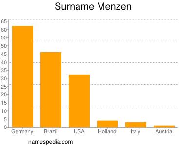 Surname Menzen